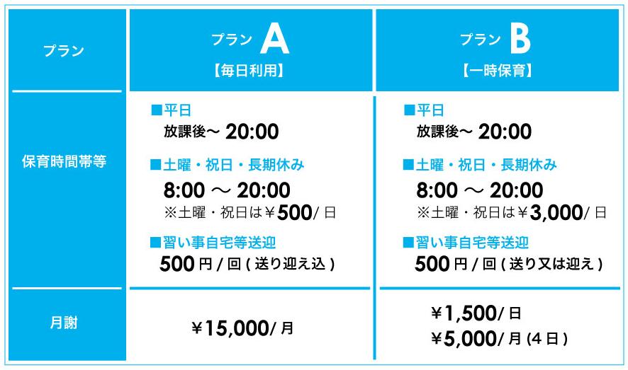 毎日利用のプランAは月謝15000円です。一時保育のプランBは1日1500円です(1か月に4日ご利用で5000円)。平日の保育時間帯は、プランA、プランBともに放課後から20時です。土日・祝祭日・長期休みの保育時間帯は、8時から20時までで、プランAの場合は1日500円、プランBの場合は1日3000円、別途かかります。また、習い事・自宅等の送迎は、プランA、プランBともに1回500円かかります。